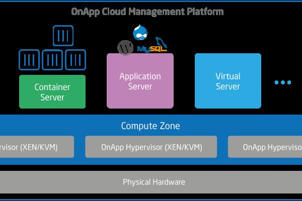 OnApp Container Servers diagram
