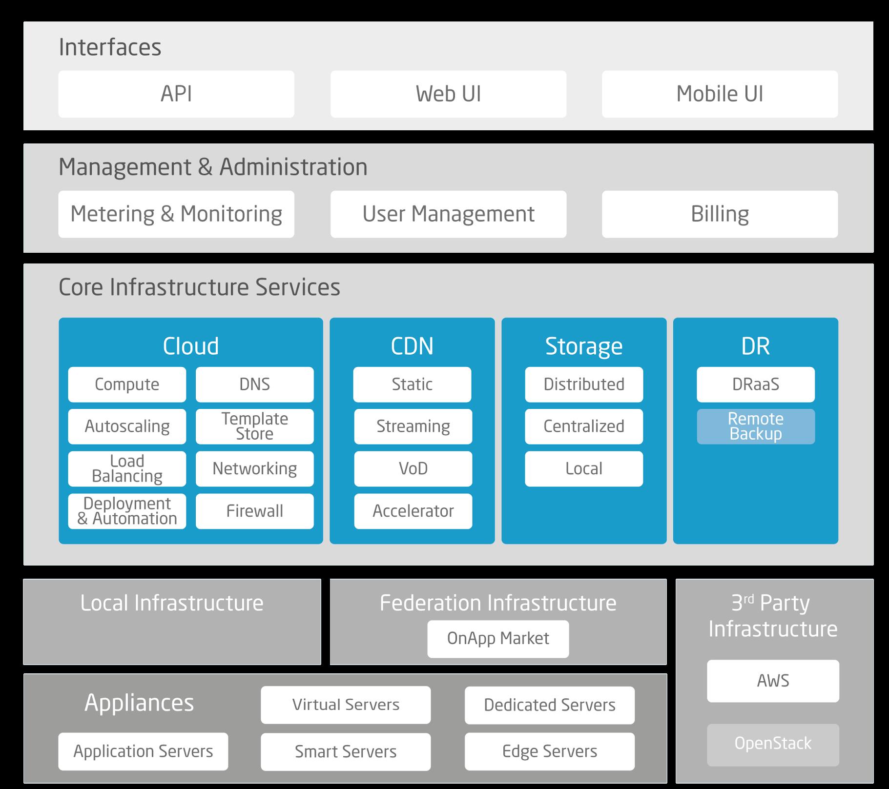 OnApp cloud management platform overview