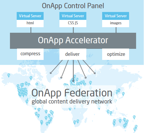 OnApp Accelerator working within the OnApp Control Panel
