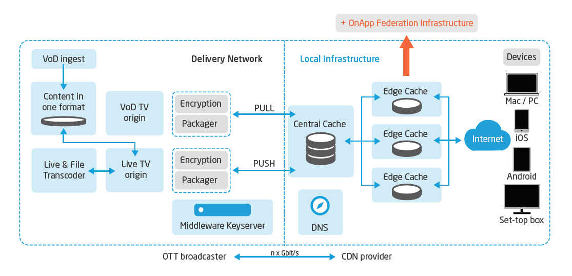Typical OTT video architecture with OnApp CDN