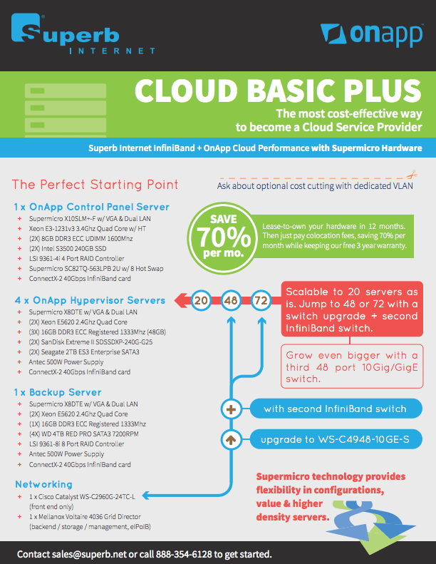 The most cost-effective way to become a Cloud Service Provider