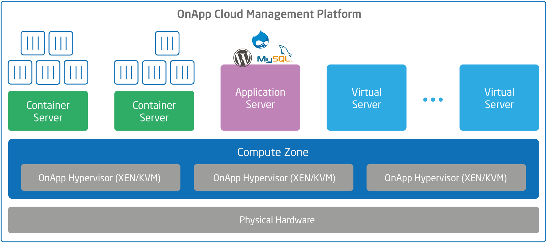 OnApp Container Servers diagram