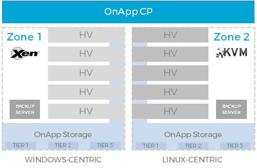Xen and KVM use cases - the value of choice for cloud providers - OnApp