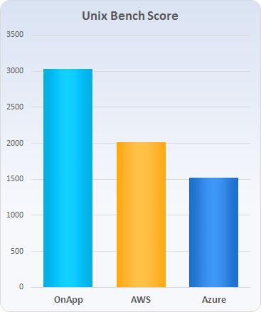 OnApp vs AWS vs Azure - Unix Bench comparison