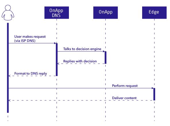 The OnApp CDN platform has minimal hardware requirements